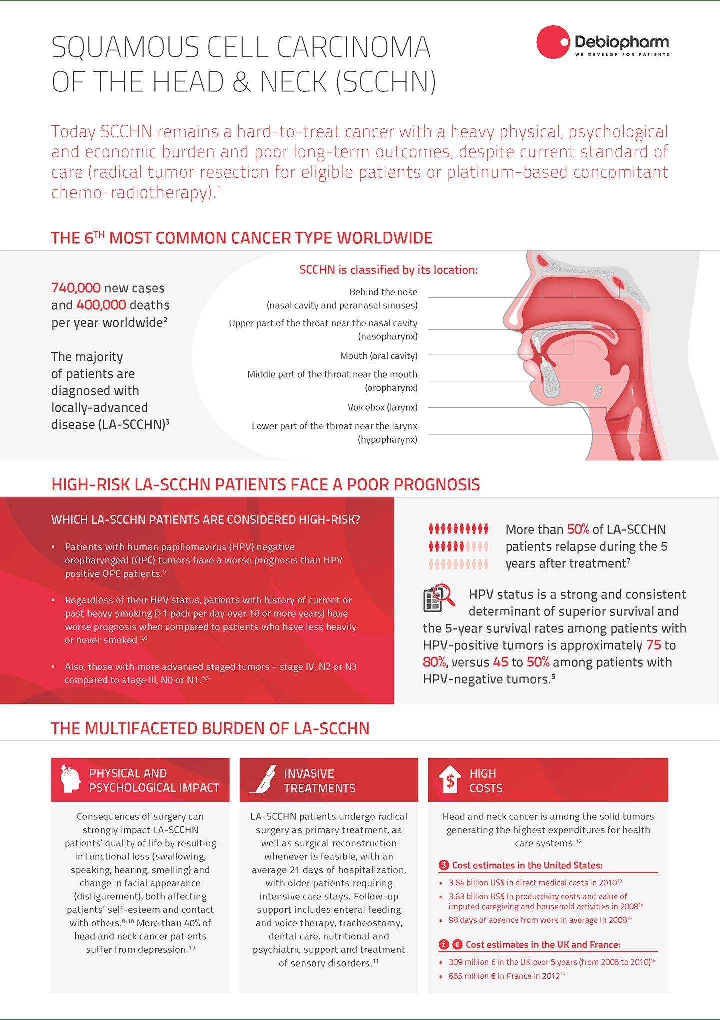 Debio 1143-Head&Neck-Infographic
